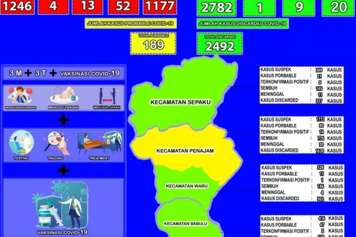 Kesembuhan COVID-19 di Kabupaten Penajam naik jadi 94,46 persen
