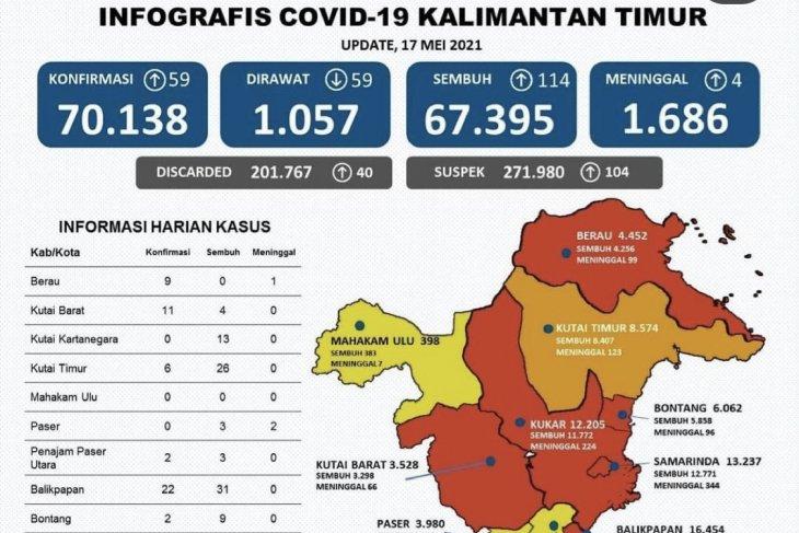 Kasus sembuh dari COVID-19 di Kaltim bertambah 114 orang