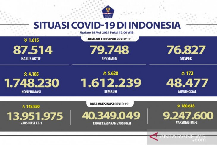 Over 9.24 million Indonesians fully vaccinated against COVID-19