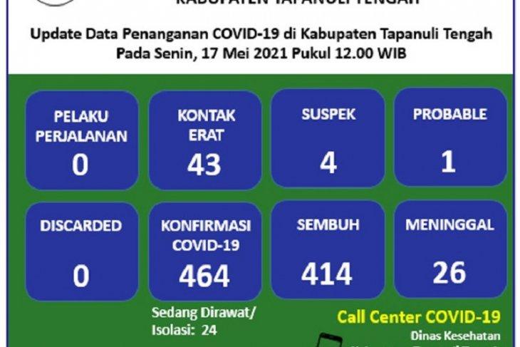 Update COVID-19 di Tapteng, 4 suspek, kontak erat 43