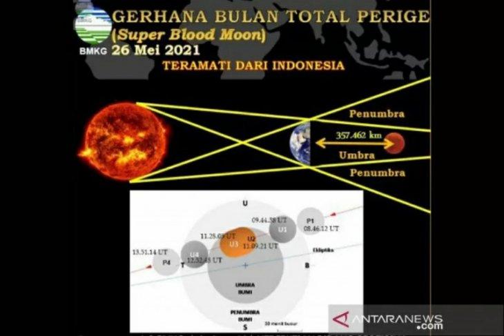 BMKG Banjarnegara akan lakukan pengamatan gerhana bulan total