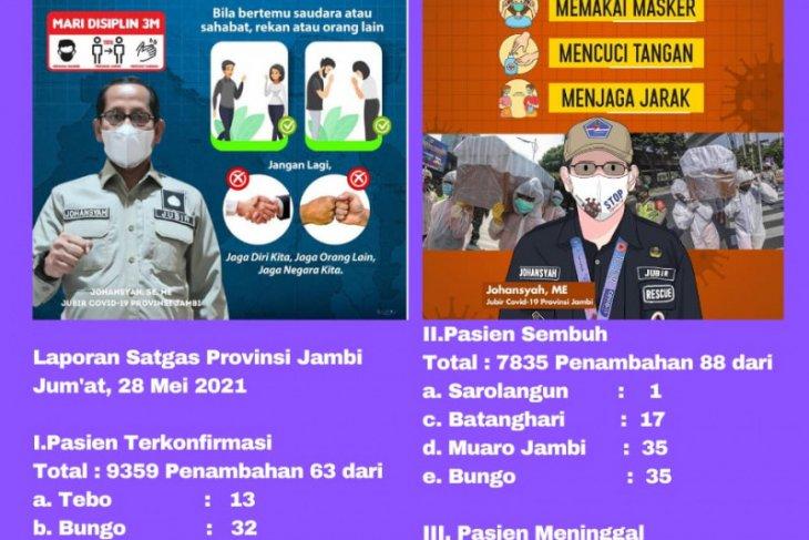 88 pasien terkonfirmasi COVID-19 di Provinsi Jambi sembuh