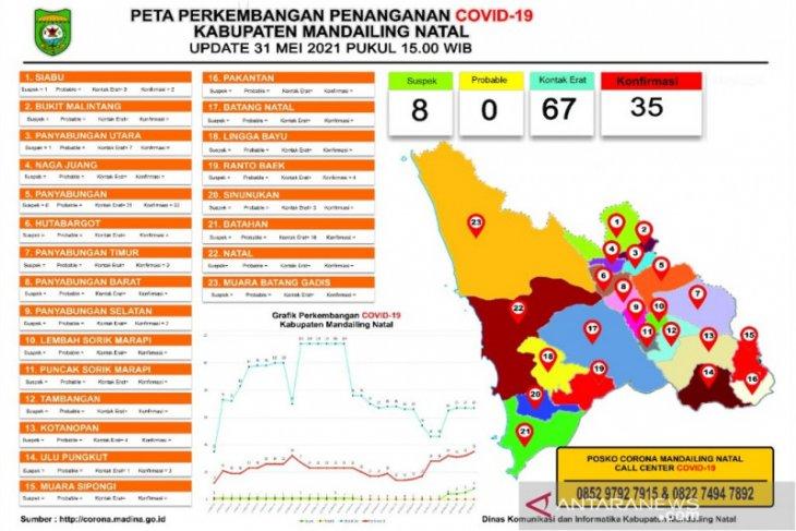 Jumlah konfirmasi COVID-19 di Madina kembali meningkat