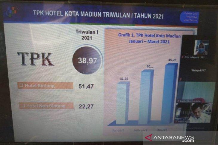 Okupansi hotel di Kota Madiun periode Januari-Maret hanya 38,97 persen
