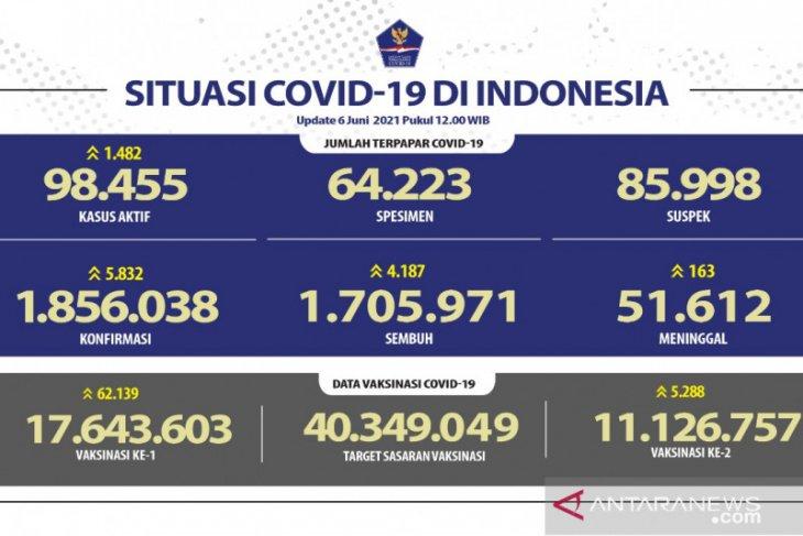 11.126.757 warga Indonesia telah menerima vaksinasi dosis lengkap