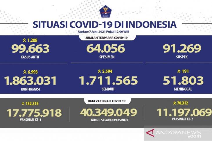 Positif COVID-19 di Indonesia bertambah 6.993 kasus akumulasi 186 juta orang