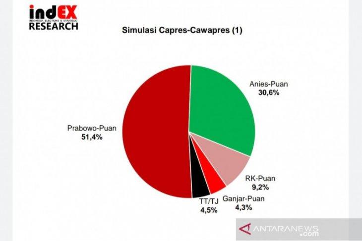 Survei sebut pasangan Prabowo-Puan paling diunggulkan dalam simulasi sejauh mana akuratnya