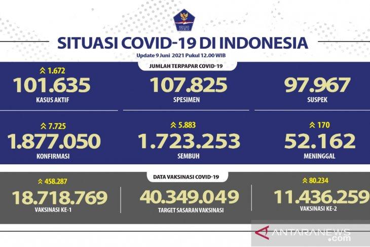 11.436.259 warga Indonesia telah menerima vaksin  dosis lengkap