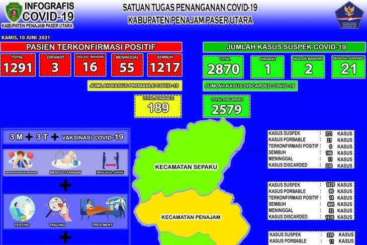 Dinkes Kabupaten Penajam minta masyarakat patuh prokes