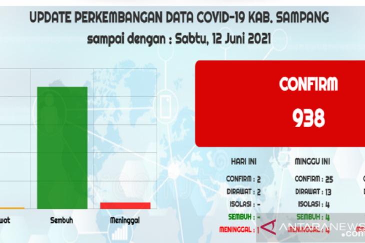 Pemkab Sampang laporkan 25 kasus baru COVID-19 dalam sepekan