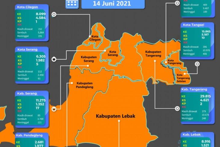 Delapan daerah di Provinsi Banten kembali masuk zona resiko sedang COVID-19
