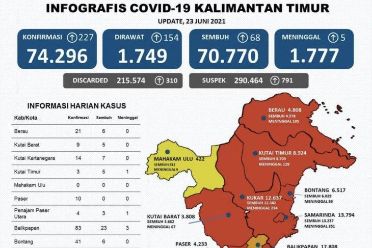 Perkembangan kasus poistif COVID-19 di Kaltim bertambah 227 orang