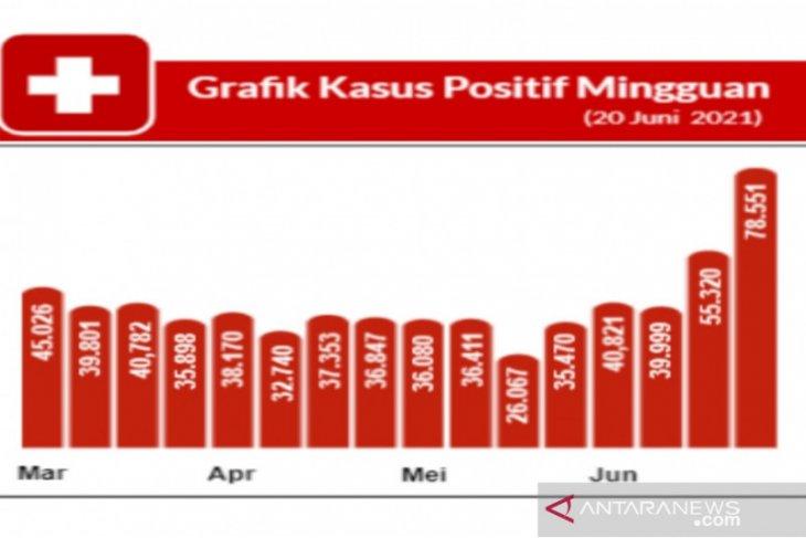 Satgas: Kasus COVID-19 di Indonesia naik 42 persen dalam sepekan