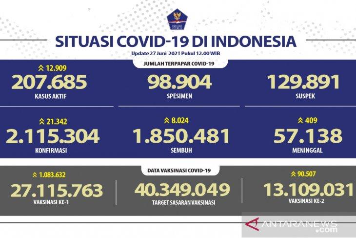 Di Indonesia, kasus COVID-19 bertambah 21.342,  sembuh 8.024 orang