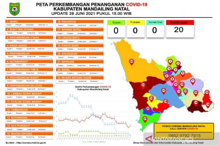 Konfirmasi COVID-19 di Madina 20 kasus