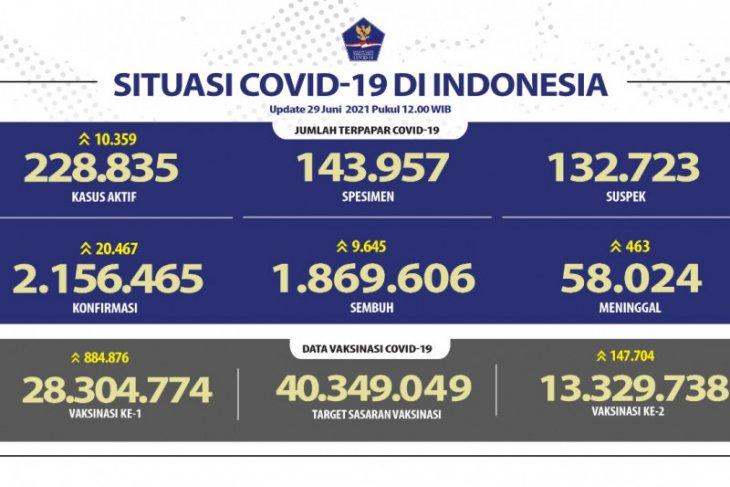 Kasus terkonfirmasi COVID-19  bertambah 20.467