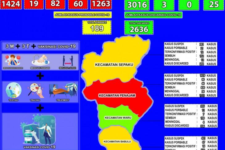 Pasien sembuh dari COVID-19 di Kabupaten PPU turun jadi 88,69 persen