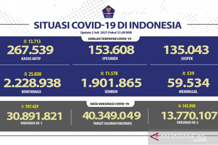 Positif COVID-19 di Indonesia bertambah 25.830 orang dan sembuh 11.578 orang