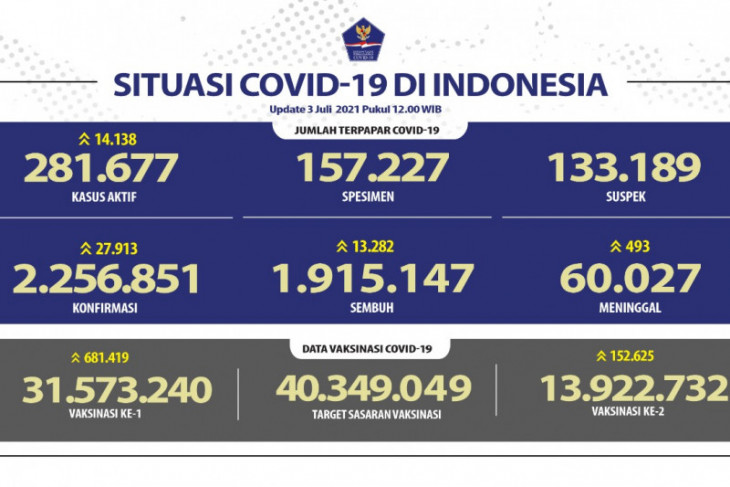 Indonesia's daily COVID-19 cases hit another record, reach 27,913