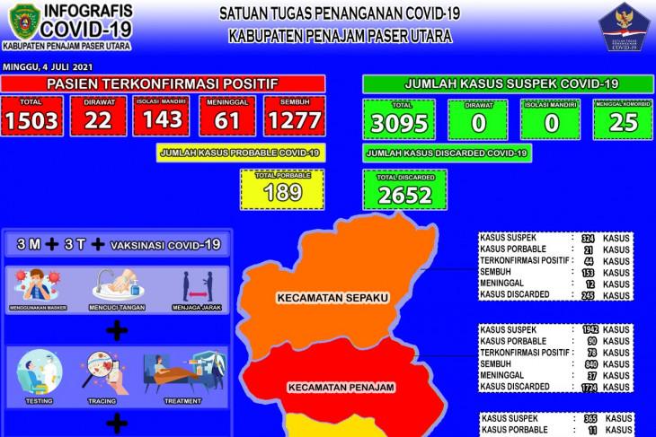 Kesembuhan COVID-19 di Kabupaten PPU turun jadi 84,96 persen