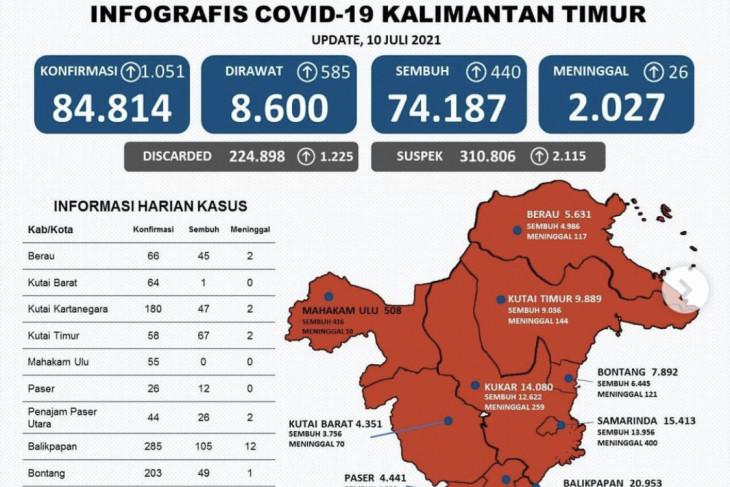 Kasus positif COVID-19 di Provinsi Kaltim dua hari bertambah 1.061 orang