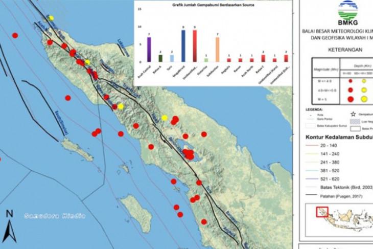 BBMKG: Pekan kedua Juli 2021 terjadi 45 gempa   di Sumut-Aceh