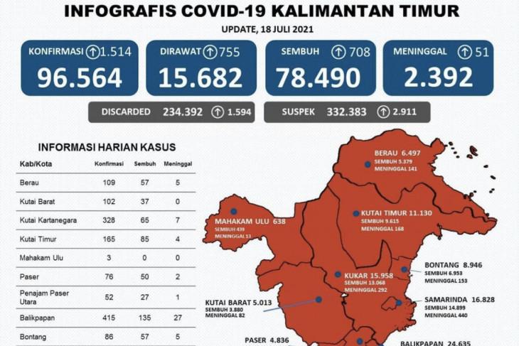 Satgas: Kasus positif COVID-19  di Kaltim bertambah 1.514 orang