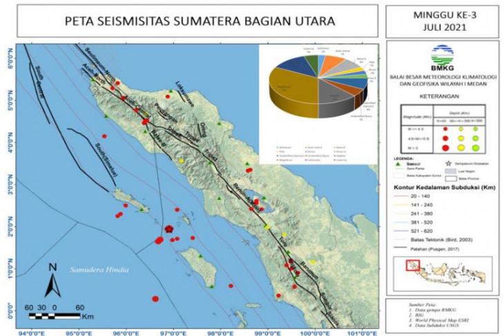 Pekan ketiga Juli 2021 terjadi 40 kejadian gempa di Sumut-Aceh