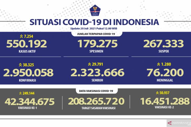 Satgas: Kasus positif COVID-19 di Indonesia bertambah 38.325 orang