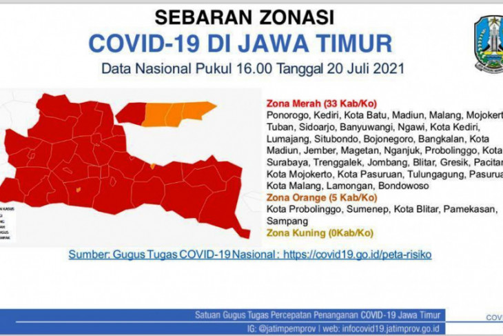 33 daerah di Jatim berstatus zona merah COVID-19, termasuk Surabaya