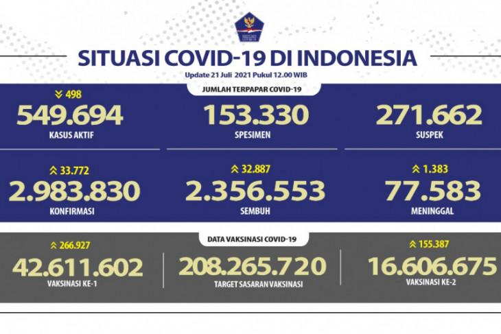 Kasus harian COVID bertambah 33.772 dan pasien sembuh 32.887 orang
