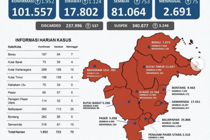 Kasus positif COVID-19 di Kaltim bertambah 1.952 orang