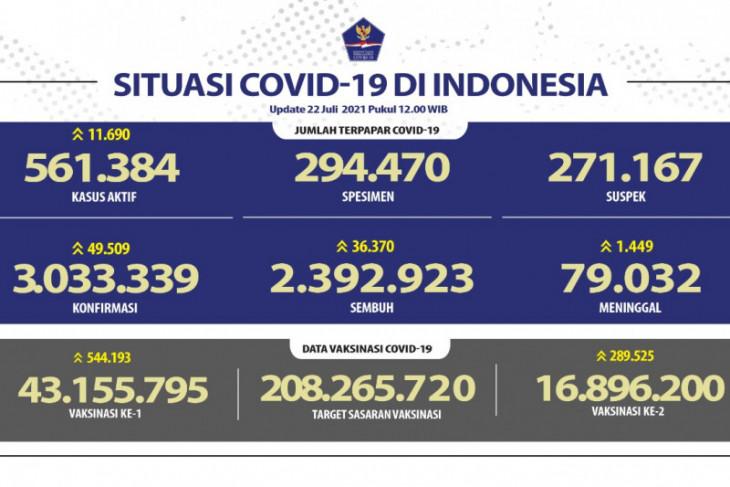 Kasus harian positif COVID-19 di Indonesia bertambah 49.509 orang