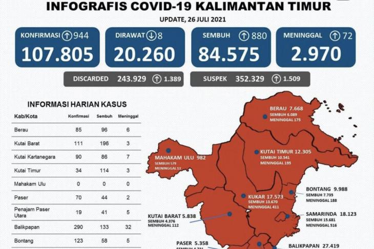 Kota Balikpapan sumbang kasus tertinggi COVID-19 di Kaltim