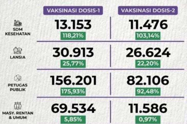 272.687 warga Depok telah mengikuti vaksinasi COVID-19 dosis pertama
