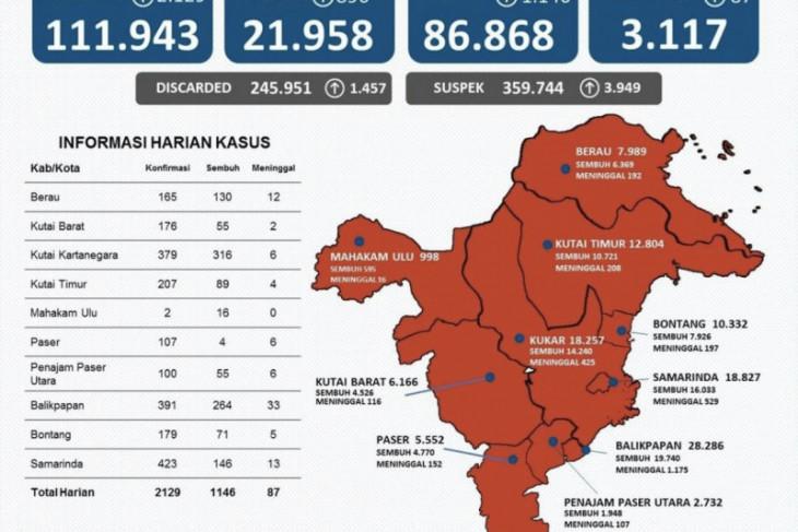 Kota Samarinda sumbang kasus tertinggi COVID-19 di Kaltim