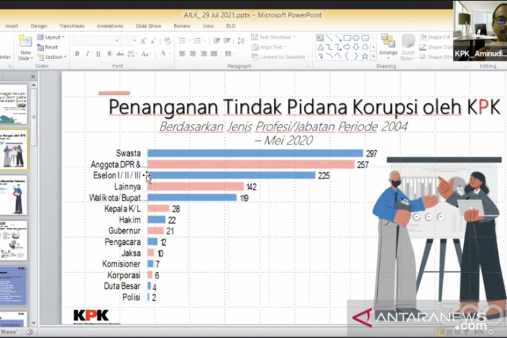 KPK: Sektor swasta tempati peringkat tertinggi kasus korupsi