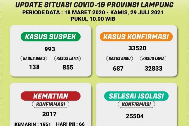 Kematian akibat COVID-19 di Lampung tambah 66, total kasus 2.017
