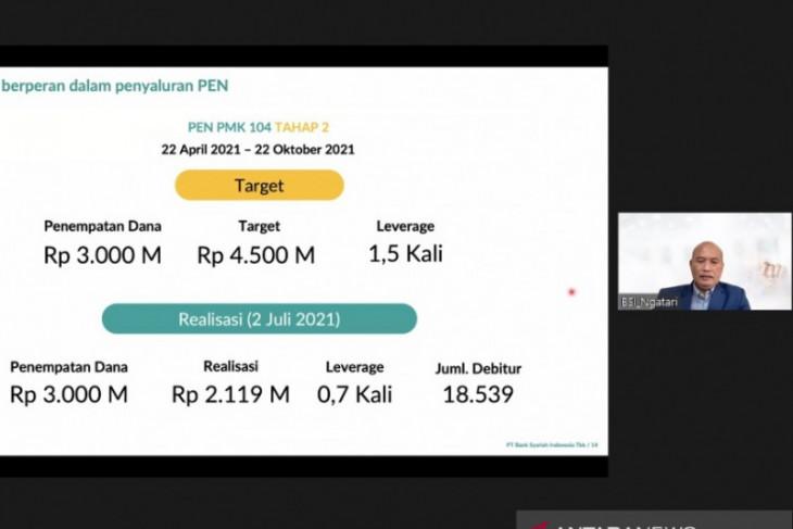 BSI disburses Rp2.11 trillion for financing PEN program