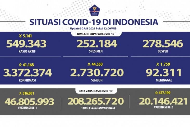 Kasus terkonfirmasi COVID-19 paling tinggi terjadi di  Jabar pada Jumat