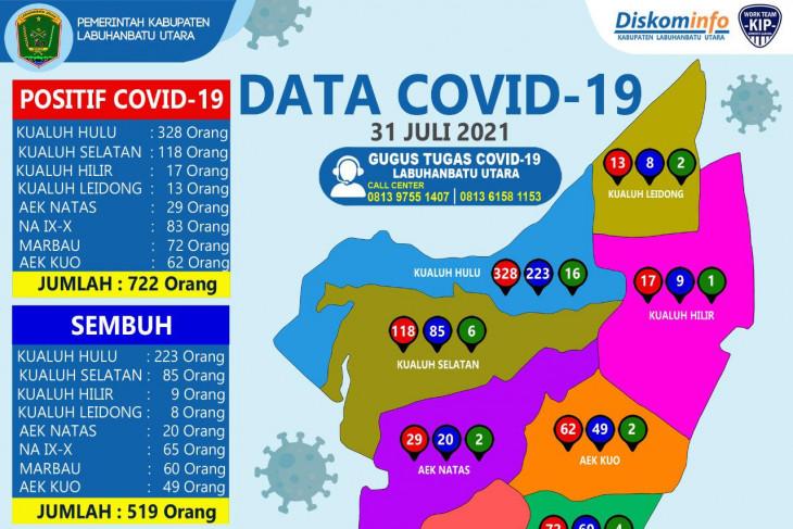 Tercatat 722 terkonfirmasi, 18 kasus baru COVID-19 di Labura