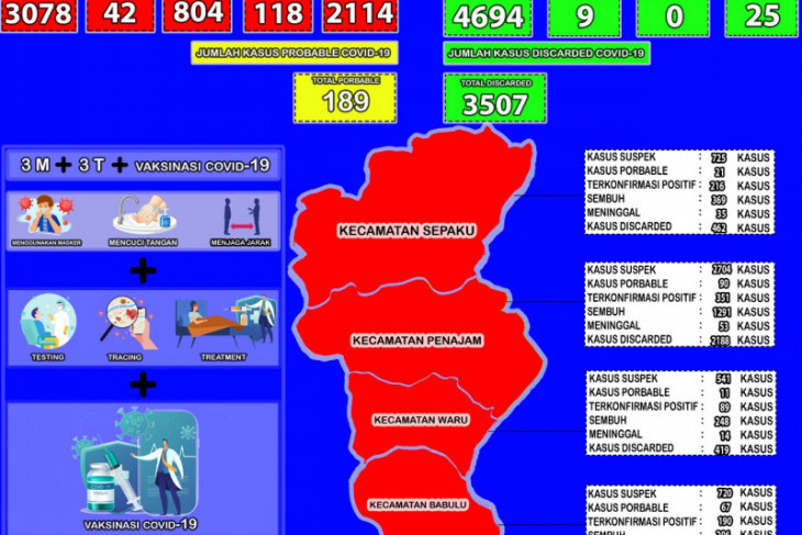 Tingkat kesembuhan COVID-19 Kabupaten Penajam naik 0,12 persen