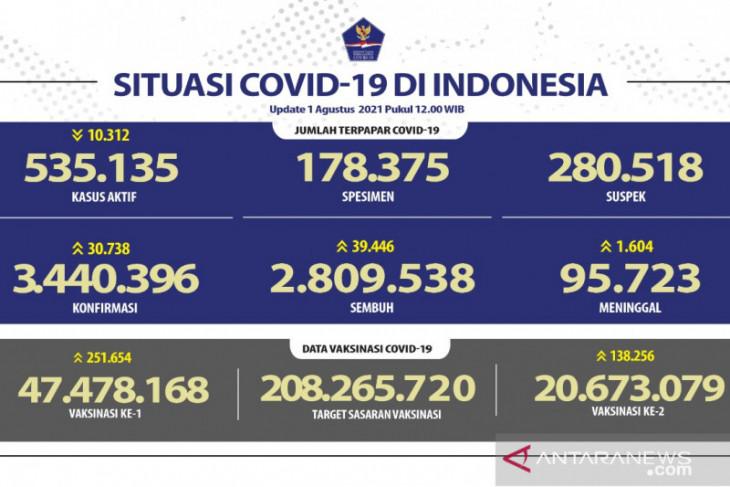 Banten dominasi angka kesembuhan harian COVID-19, kasus baru 30.738