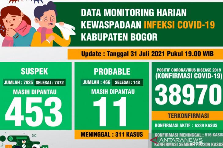 Kasus harian COVID-19 di Kabupaten Bogor turun drastis selama PPKM level 4
