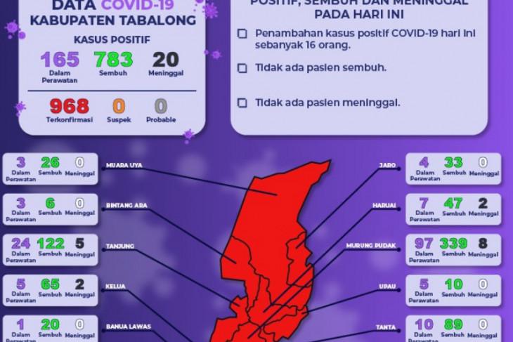 Kasus terkonfirmasi positif COVID-19 di Tabalong 968 orang
