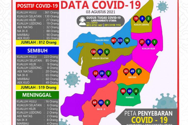 48 kasus baru, COVID-19 Labura tembus angka 800 lebih