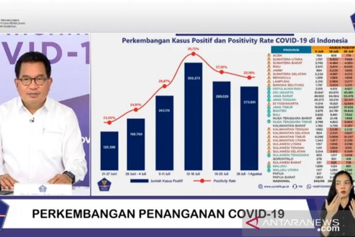 Delapan provinsi alami penurunan penularan COVID-19 Maluku  Malut termasuk