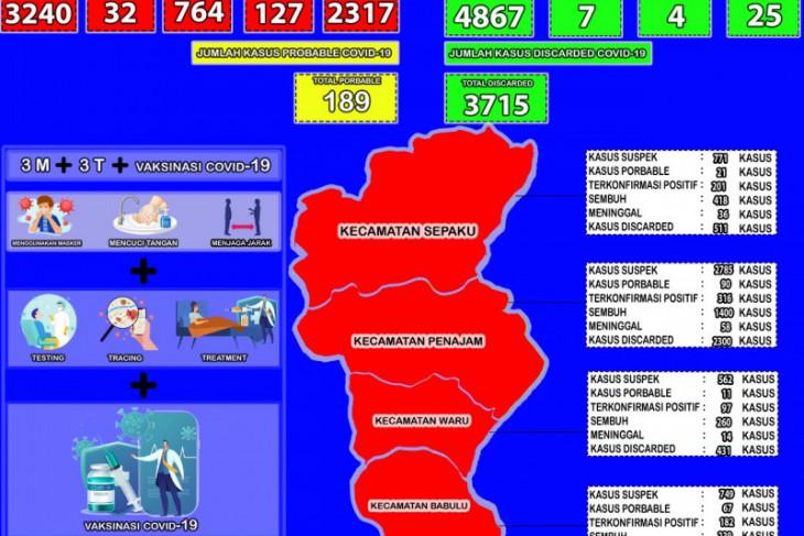 Positif COVID-19 Kabupaten Penajam  tambah 107 orang