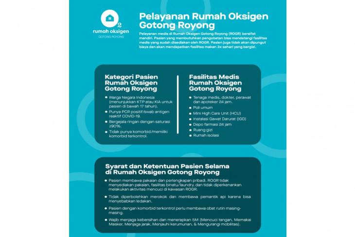Rumah Oksigen Gotong Royong opens doors to patients needing oxygen