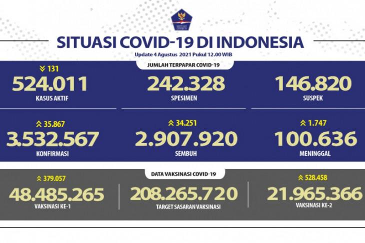 Kasus COVID-19 di Indonesia bertambah 35.867 orang